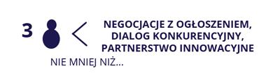 Liczba wykonawcow w negocjacjach z ogłoszeniem, dialogu konkurencyjnym, partnerstwie innowacyjnym